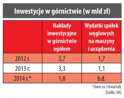 Inwestycje w górnictwie (w mld zł)