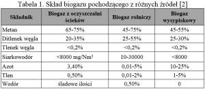 Tabela 1. Skład biogazu pochodzącego z różnych źródeł [2 ]