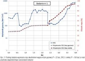 Rys. 3. Przebieg badania wypierania ropy dwutlenkiem węgla w fazie gazowej (P = 22 bar, 29oC) i ciekłej (P = 150 bar) ze skał piaskowca węglowieckiego [opracowanie własne]