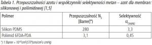 Tabela 1. Przepuszczalności azotu i współczynniki selektywności metan – azot dla membran: silikonowej i poliimidowej [1,5]