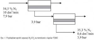 Rys. 1. Przykładowe wyniki separacji N2/CH4 na membranie z kapilar PDMS