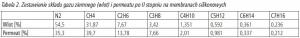 Tabela 2. Zestawienie składu gazu ziemnego (wlot) i permeatu po II stopniu na membranach silikonowych