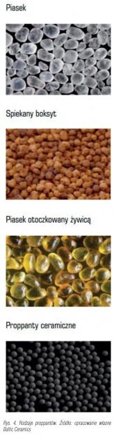Rys. 4. Rodzaje proppantów. Źródło: opracowanie własne Baltic Ceramics