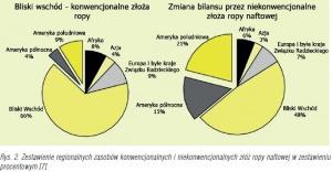 Rys. 2. Zestawienie regionalnych zasobów konwencjonalnych i niekonwencjonalnych złóż ropy naftowej w zestawieniu procentowym [7].