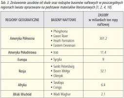 Tab. 3. Zestawienie zasobów oil shale oraz rodzajów basenów naftowych w poszczególnych regionach świata opracowane na podstawie materiałów literaturowych [1, 2, 4, 10].