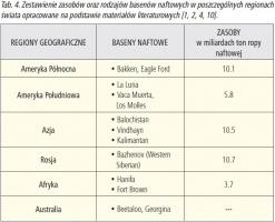 Tab. 4. Zestawienie zasobów oraz rodzajów basenów naftowych w poszczególnych regionach świata opracowane na podstawie materiałów literaturowych [1, 2, 4, 10].