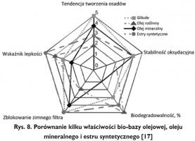 Rys. 8. Porównanie kilku właściwości bio-bazy olejowej, oleju mineralnego i estru syntetycznego [17]
