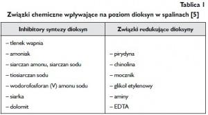 Tablica 1 Związki chemiczne wpływające na poziom dioksyn w spalinach [5]