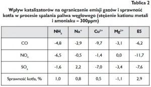 Tablica 2 Wpływ katalizatorów na ograniczenie emisji gazów i sprawność kotła w procesie spalania paliwa węglowego (stężenie kationu metali i amoniaku – 300ppm)