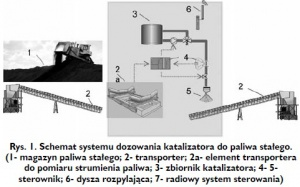 Rys. 1. Schemat systemu dozowania katalizatora do paliwa stałego. (1- magazyn paliwa stałego; 2- transporter; 2a- element transportera do pomiaru strumienia paliwa; 3- zbiornik katalizatora; 4- 5-sterownik; 6- dysza rozpylająca; 7- radiowy system sterowania)