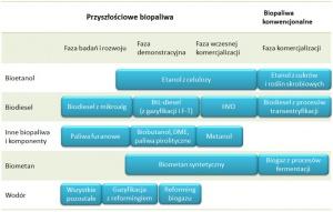 Rys. 1. Status komercjalizacji wybranych technologii biopaliwowych (na podstawie: Technology Roadmap, Biofuels for Transport, IEA, 2011