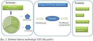 Rys. 2. Schemat ideowy technologii YXY (dla paliw)