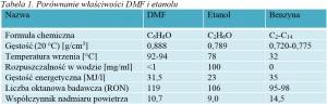 Tabela 1. Porównanie właściwości DMF i etanolu