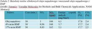 Tabela 2. Rezultaty testów silnikowych oleju napędowego i mieszanek oleju napędowego z RMF