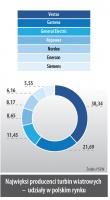 Najwieksi producenci turbin wiatrowych - udziały w polskim rynku