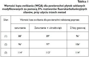 Tablica 1 Wartości kąta zwilżania (WCA) dla powierzchni płytek szklanych modyfikowanych za pomocą 5% roztworów fluorokarbofunkcyjnych silanów, przy użyciu trzech metod