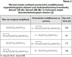 Tabela 2 Wartości katów zwilżania powierzchni modyfikowanej organofunkcyjnymi silanami oraz funkcjonalizowaną krzemionką Aerosil 130 (A) i Aerosil 300 (B) i w końcowym etapie fluorokarbofunkcyjnym silanem (2)