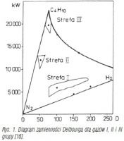 Rys. 1. Diagram zamienności Delbourga dla gazów I, II i III grupy [16].