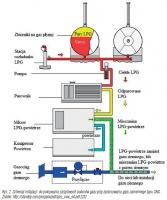 Rys. 2. Schemat instalacji do pokrywania szczytowych poborów gazu przy zastosowaniu gazu zamiennego typu SNG. Żródło: http://standby.com/propane/pdf/pps_ovw_e4.pdf [23]