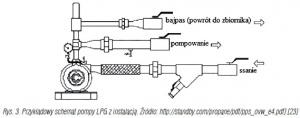 Rys. 3. Przykładowy schemat pompy LPG z instalacją. Źródło: http://standby.com/propane/pdf/pps_ovw_e4.pdf] [23]