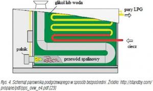 Rys. 4. Schemat parownika podgrzewanego w sposób bezpośredni. Źródło: http://standby.com/propane/pdf/pps_ovw_e4.pdf.[23]