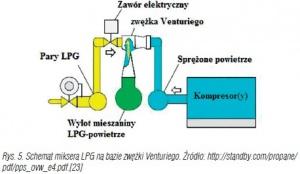 Rys. 5. Schemat miksera LPG na bazie zwężki Venturiego. Źródło: http://standby.com/propane/pdf/pps_ovw_e4.pdf.[23]
