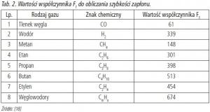 Tab. 2. Wartości współczynnika F1 do obliczania szybkości zapłonu.