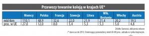 Przewozy towarów koleją w krajach UE
