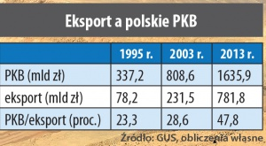 Eksport a polskie PKB