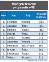 Największe towarowe porty morskie w UE