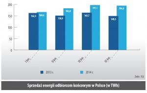 Sprzedaz energii odbiorcom koncowym w Polsce (w TWh)