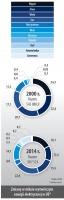 Zmiany w miksie wytwórczym energii elektrycznej w UE*