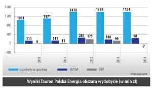 Wyniki Tauron Polska Energia obszaru wydobycie (w mln zł)