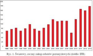 Rys. 1. Światowy, roczny zakup robotów przemysłowych (źródło: IFR)