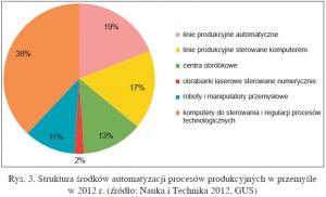 Rys. 3. Struktura środków automatyzacji procesów produkcyjnych w przemyśle w 2012 r. (źródło: Nauka i Technika 2012, GUS)