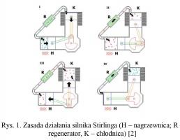 Rys. 1. Zasada działania silnika Stirlinga (H – nagrzewnica; R – regenerator, K – chłodnica) [2]