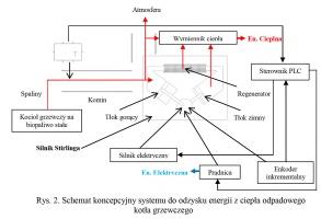 Rys. 2. Schemat koncepcyjny systemu do odzysku energii z ciepła odpadowego kotła grzewczego