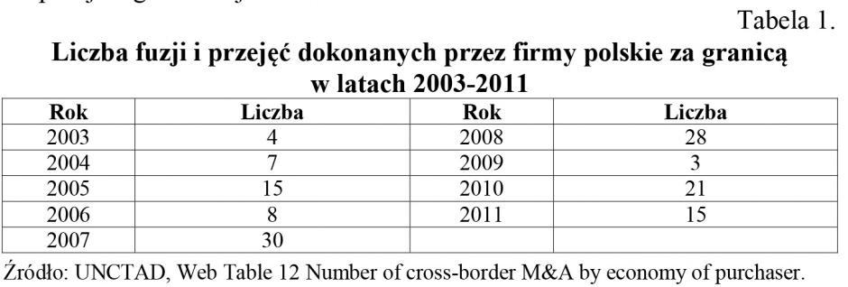 Zdjęcie numer 1 - galeria: Fuzje i przejęcia jako sposób ekspansji firm polskich na rynki zagraniczne