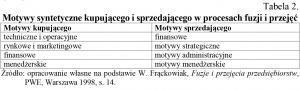 Tabela 2. Motywy syntetyczne kupującego i sprzedającego w procesach fuzji i przejęć