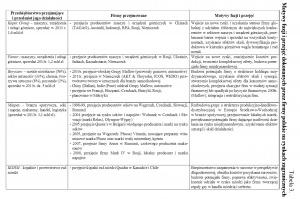 Таbela 3. Motywy fuzji i przejęć dokonanych przez firmy polskie na rynkach zagranicznych
