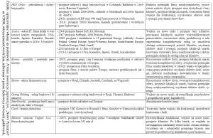 Таbela 3a. Motywy fuzji i przejęć dokonanych przez firmy polskie na rynkach zagranicznych
