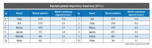 Najwięksi globalni eksporterzy i importerzy (2013 r.)