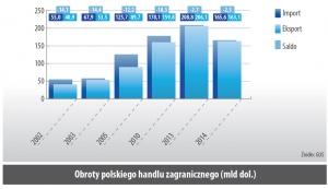 Obroty polskiego handlu zagranicznego (mld dol.)