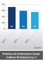 Produkcja stali nierdzewnych w Europie Środkowo-Wschodniej (w tys. t)