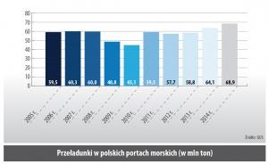 Przeładunki w polskich portach morskich (w mln ton)