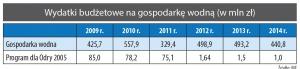 Wydatki budżetowe na gospodarkę wodną (w mln zł)