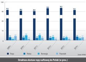 Struktura dostaw ropy naftowej do Polski (w proc.)