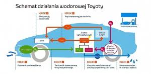 fot. Toyota