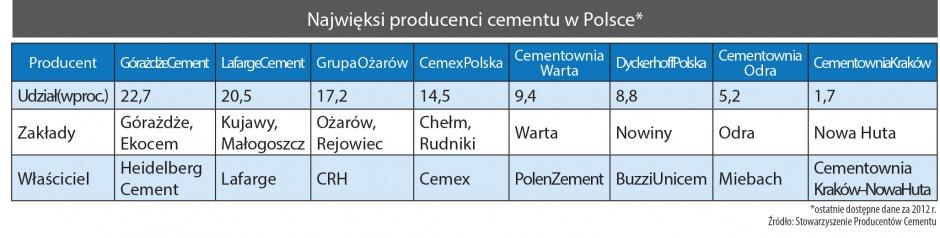 Najwięksi producenci cementu w Polsce