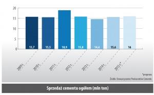 Sprzedaż cementu ogółem (mln ton)